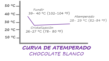 proceso atemperado chocolate blanco